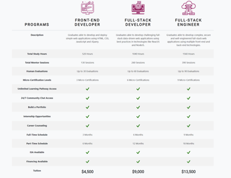 codex academy pricing